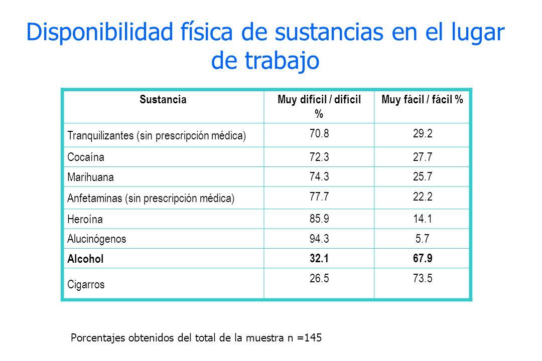SustanciaMuy difícil / difícil % Muy fácil / fácil % Tranquilizantes (sin prescripción médica) 70.829.2 Cocaína 72.327.7 Marihuana 74.325.7 Anfetamina