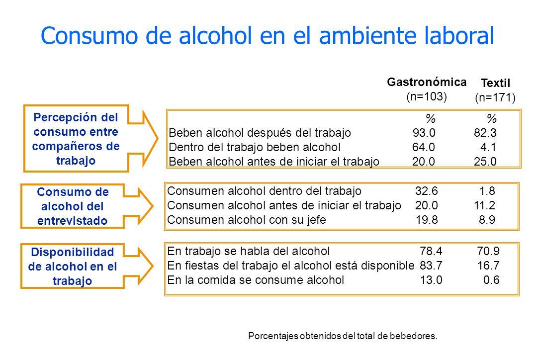 % Beben alcohol después del trabajo 93.082.3 Dentro del trabajo beben alcohol64.04.1 Beben alcohol antes de iniciar el trabajo20.025.0 Porcentajes obt