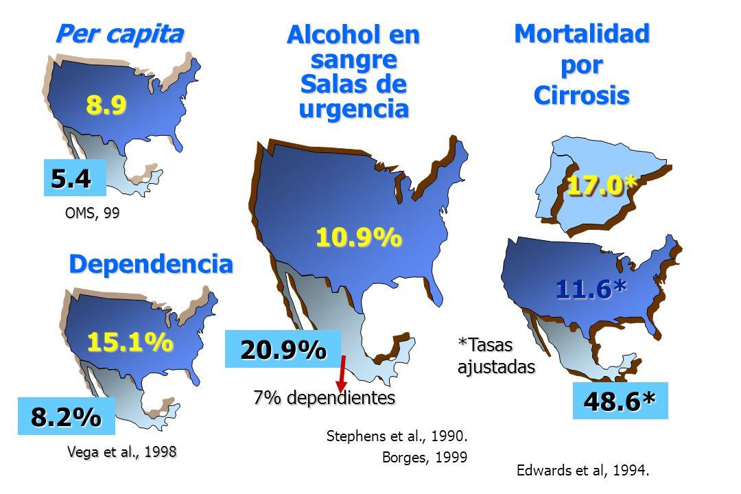 17.0*17.0* Alcohol en sangre Salas de urgencia 10.9% 20.9% Stephens et al., 1990. Borges, 1999 7% dependientes Dependencia 15.1% 8.2% Vega et al., 199