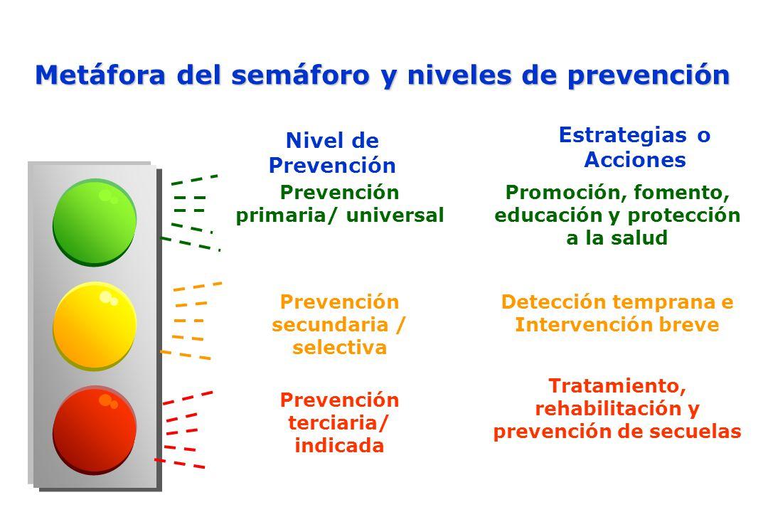 Metáfora del semáforo y niveles de prevención Prevención primaria/ universal Promoción, fomento, educación y protección a la salud Detección temprana