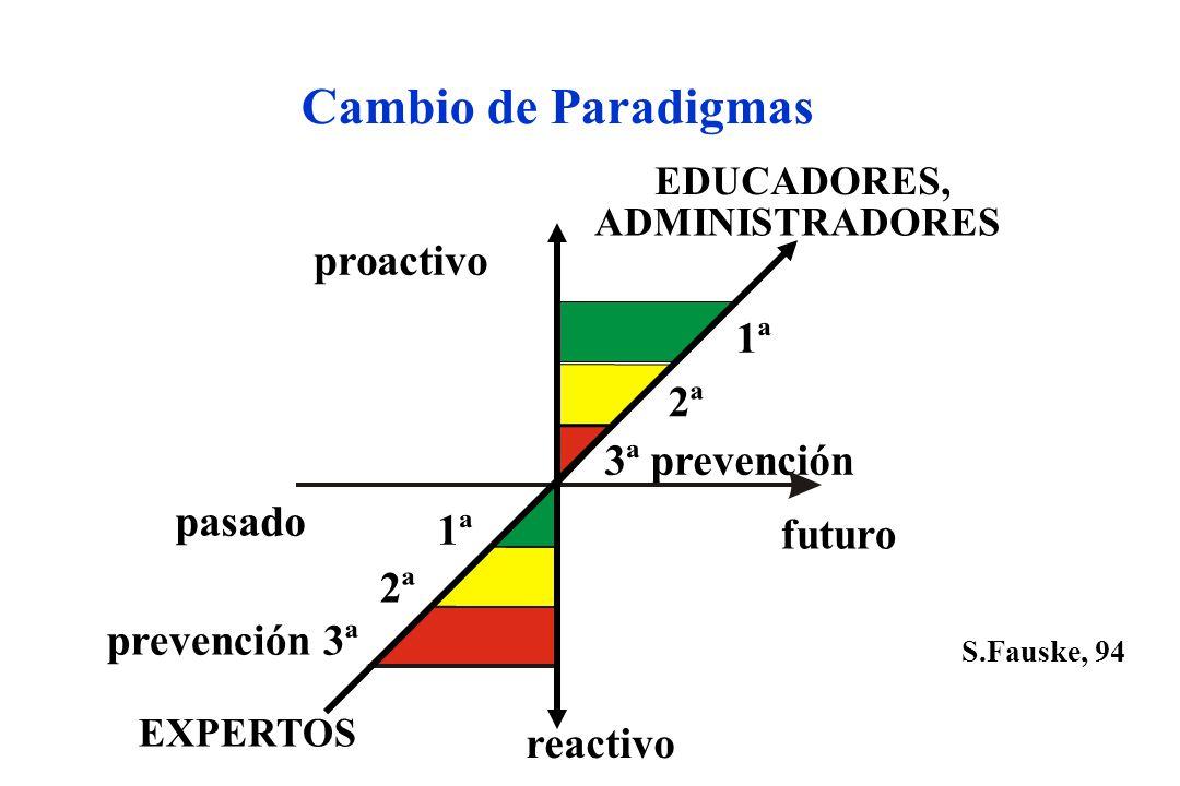 Cambio de Paradigmas reactivo proactivo EDUCADORES, ADMINISTRADORES pasado futuro EXPERTOS prevención 3ª 1ª 2ª 3ª prevención S.Fauske, 94