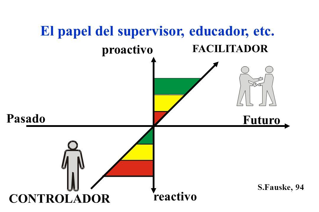 El papel del supervisor, educador, etc. Pasado Futuro CONTROLADOR FACILITADOR reactivo proactivo S.Fauske, 94