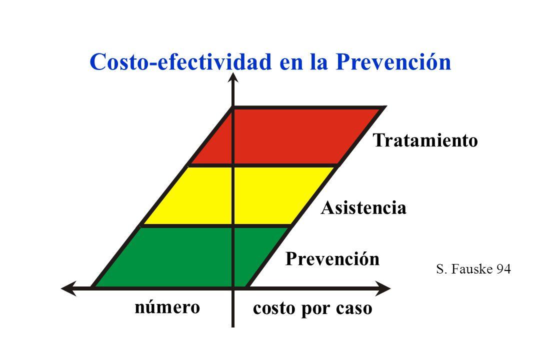 Tratamiento Asistencia S. Fauske 94 costo por caso Costo-efectividad en la Prevención Prevención número