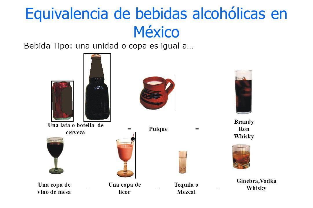 Bebida Tipo: una unidad o copa es igual a… Equivalencia de bebidas alcohólicas en México Una lata o botella de cerveza Pulque Brandy Ron Whisky = Una