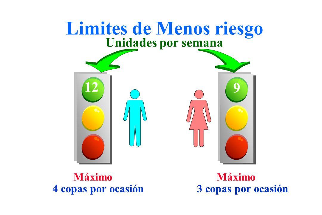 Limites de Menos riesgo 12 9 Máximo 4 copas por ocasión3 copas por ocasión Unidades por semana