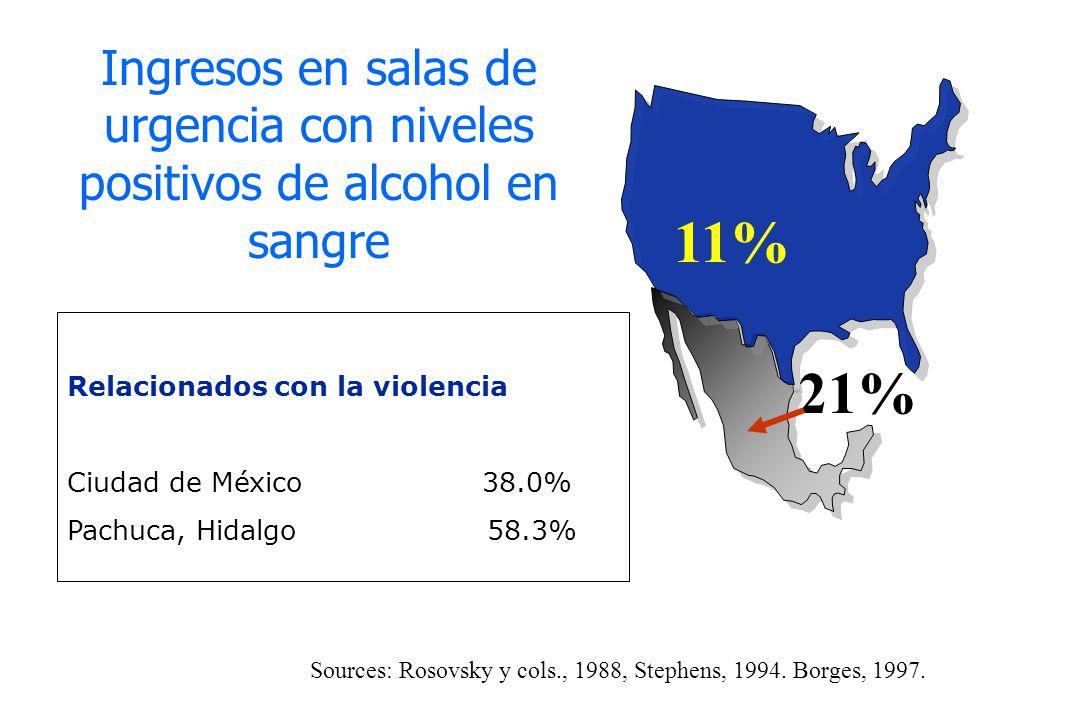 Ingresos en salas de urgencia con niveles positivos de alcohol en sangre Relacionados con la violencia Ciudad de México38.0% Pachuca, Hidalgo 58.3% 11