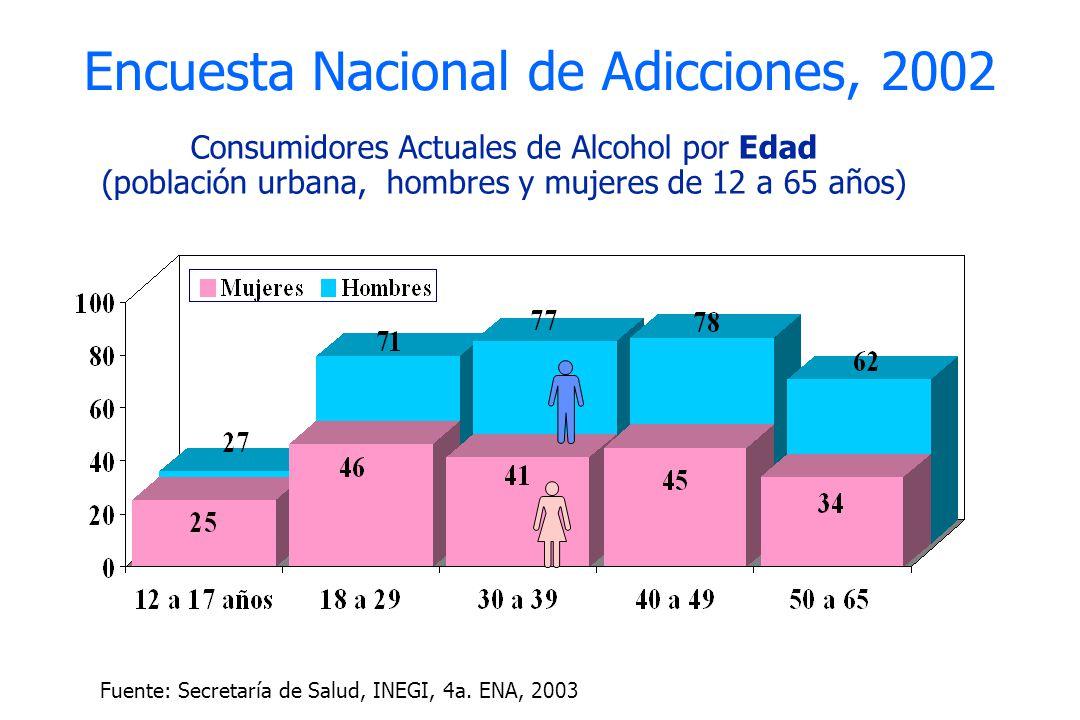 Encuesta Nacional de Adicciones, 2002 Consumidores Actuales de Alcohol por Edad (población urbana, hombres y mujeres de 12 a 65 años) Fuente: Secretar