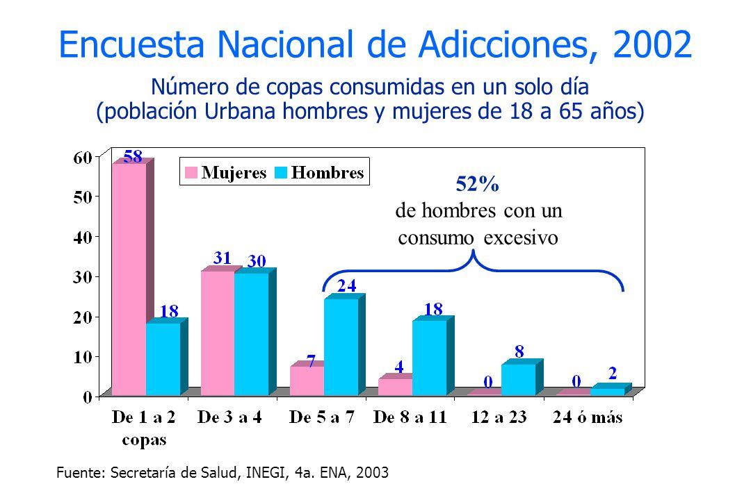 Encuesta Nacional de Adicciones, 2002 Fuente: Secretaría de Salud, INEGI, 4a. ENA, 2003 Número de copas consumidas en un solo día (población Urbana ho