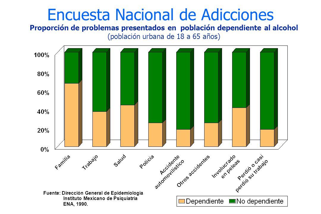 Encuesta Nacional de Adicciones Proporción de problemas presentados en población dependiente al alcohol (población urbana de 18 a 65 años) Fuente: Dir