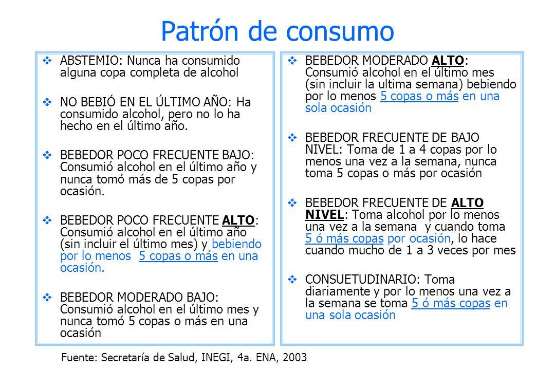Patrón de consumo ABSTEMIO: Nunca ha consumido alguna copa completa de alcohol NO BEBIÓ EN EL ÚLTIMO AÑO: Ha consumido alcohol, pero no lo ha hecho en