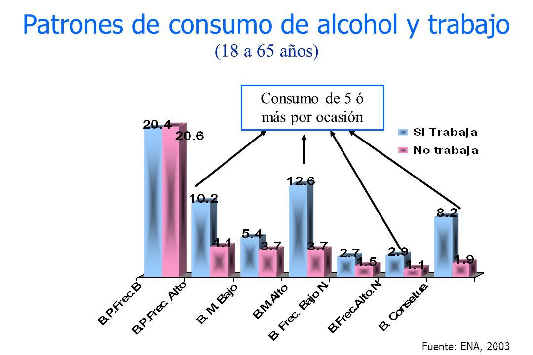 Patrones de consumo de alcohol y trabajo (18 a 65 años) Fuente: ENA, 2003 Consumo de 5 ó más por ocasión