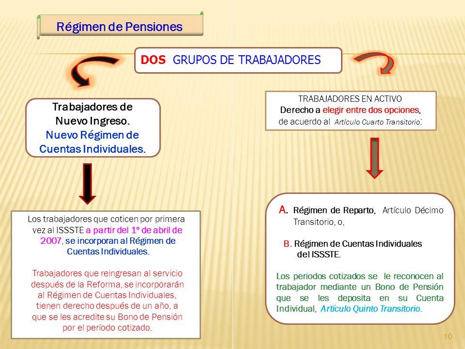 Régimen de Pensiones TRABAJADORES EN ACTIVO Derecho a elegir entre dos opciones, de acuerdo al Artículo Cuarto Transitorio : Los trabajadores que coti