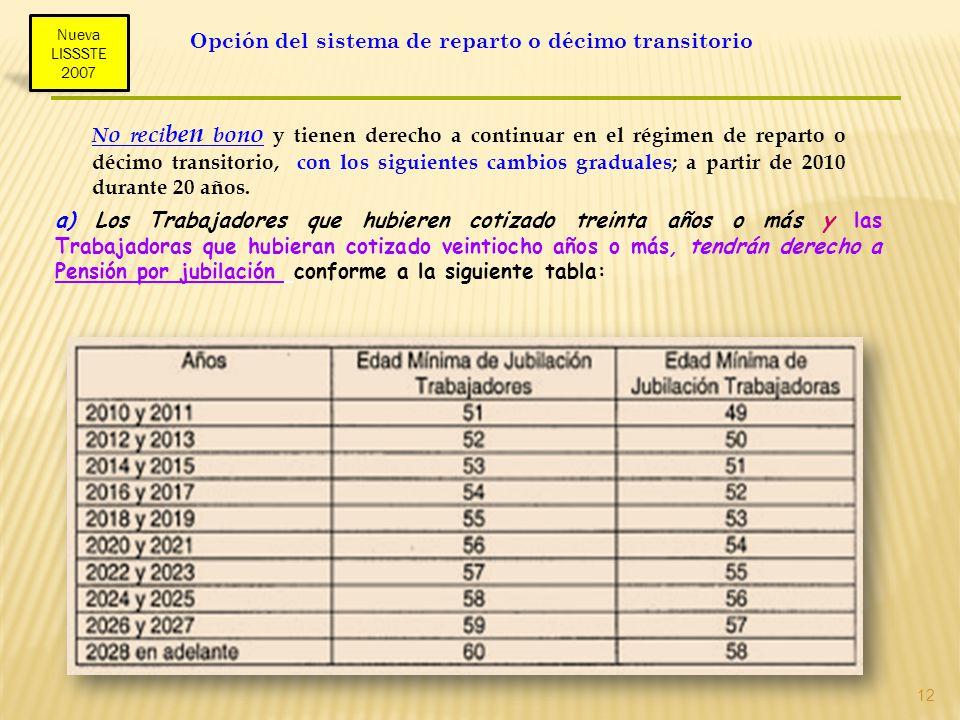 12 Opción del sistema de reparto o décimo transitorio a) Los Trabajadores que hubieren cotizado treinta años o más y las Trabajadoras que hubieran cot