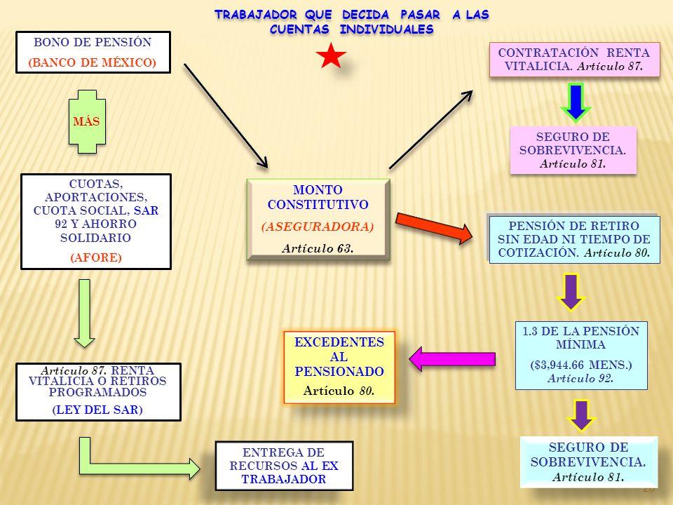 20 TRABAJADOR QUE DECIDA PASAR A LAS CUENTAS INDIVIDUALES TRABAJADOR QUE DECIDA PASAR A LAS CUENTAS INDIVIDUALES BONO DE PENSIÓN (BANCO DE MÉXICO) MÁS