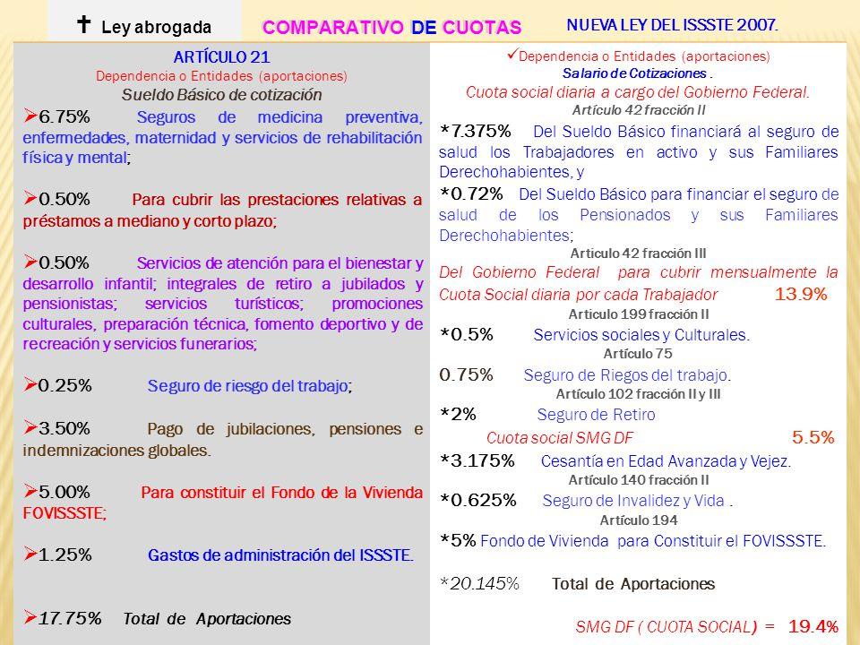 5 ARTÍCULO 21 Dependencia o Entidades (aportaciones) Sueldo Básico de cotización 6.75% Seguros de medicina preventiva, enfermedades, maternidad y serv