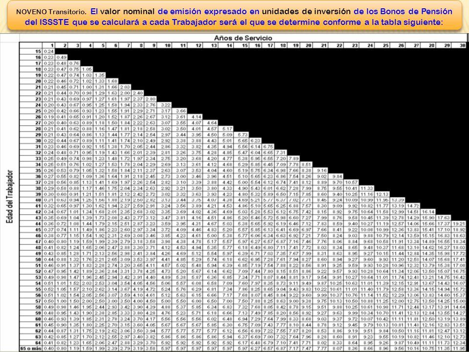 20 TRABAJADOR QUE DECIDA PASAR A LAS CUENTAS INDIVIDUALES TRABAJADOR QUE DECIDA PASAR A LAS CUENTAS INDIVIDUALES BONO DE PENSIÓN (BANCO DE MÉXICO) MÁS CUOTAS, APORTACIONES, CUOTA SOCIAL, SAR 92 Y AHORRO SOLIDARIO (AFORE) Artículo 87.