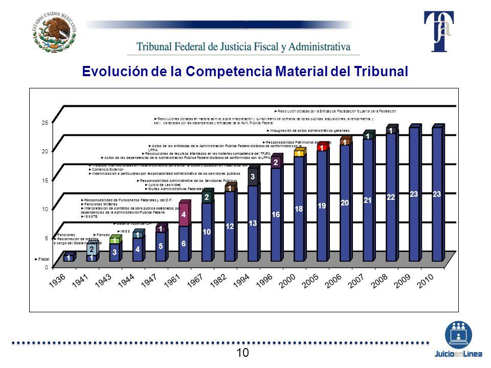 Fiscal Pensiones Reclamación de créditos a cargo del Gobierno Federal Fianzas IMSS Materia fiscal del D.F. Responsabilidad de Funcionarios Federales y