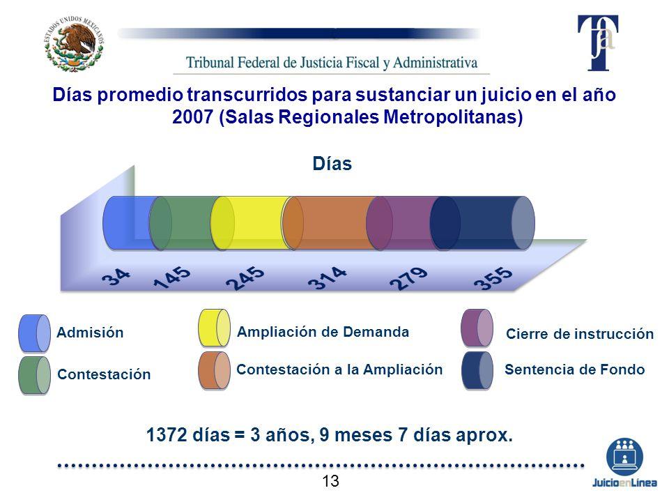 1372 días = 3 años, 9 meses 7 días aprox. Días promedio transcurridos para sustanciar un juicio en el año 2007 (Salas Regionales Metropolitanas) Admis