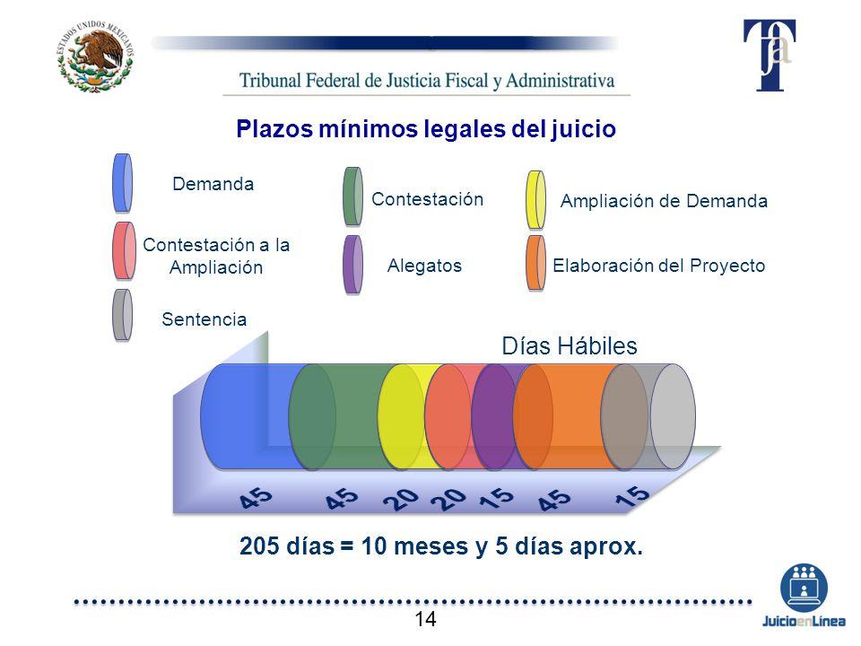 Plazos mínimos legales del juicio 205 días = 10 meses y 5 días aprox. Demanda Contestación a la Ampliación Contestación Elaboración del ProyectoAlegat