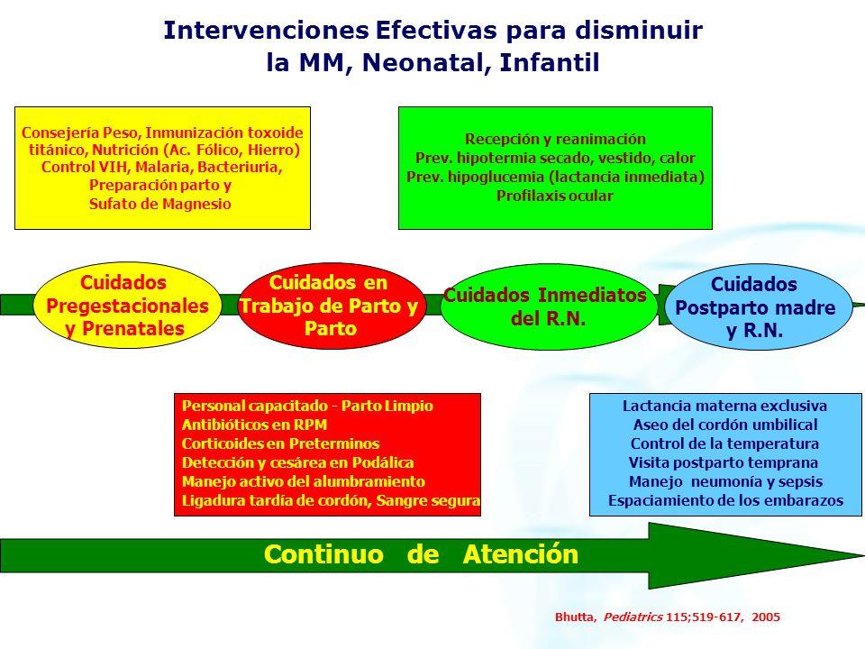 Intervenciones Efectivas para disminuir la MM, Neonatal, Infantil Bhutta, Pediatrics 115;519-617, 2005 Consejería Peso, Inmunización toxoide titánico, Nutrición (Ac.