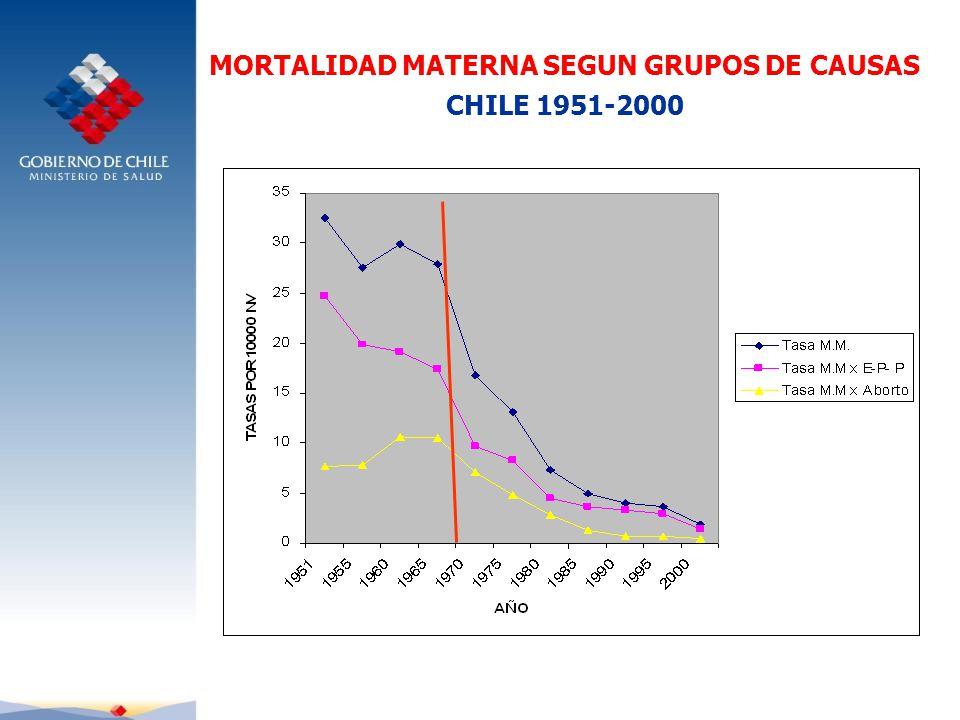 MORTALIDAD MATERNA SEGUN GRUPOS DE CAUSAS CHILE 1951-2000