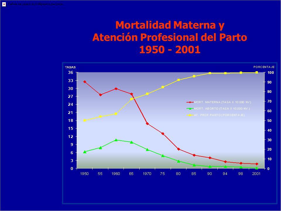 Mortalidad Materna y Atención Profesional del Parto 1950 - 2001