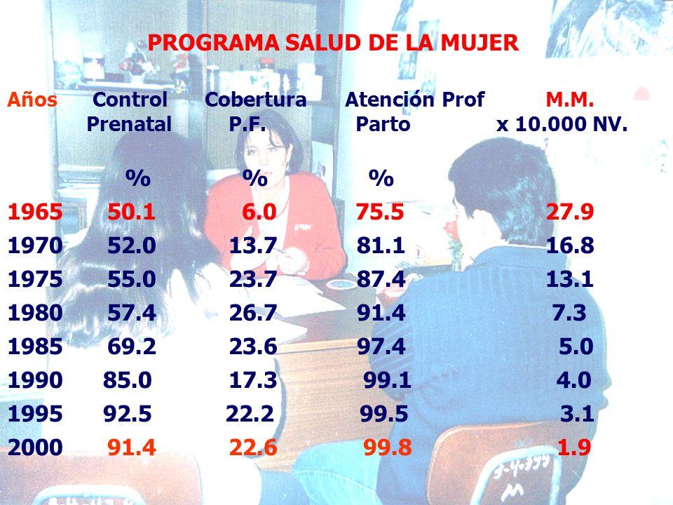 Años Control Cobertura Atención Prof M.M.Prenatal P.F.