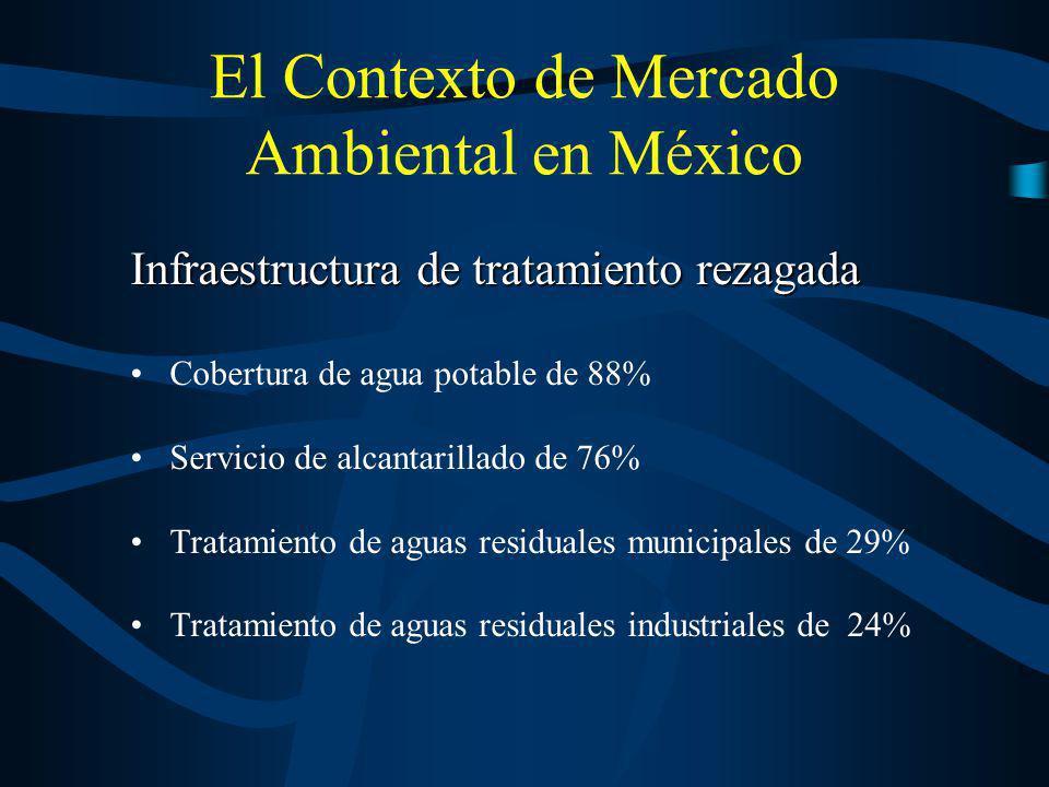 El Contexto de Mercado Ambiental en México Infraestructura de tratamiento rezagada Cobertura de agua potable de 88% Servicio de alcantarillado de 76%
