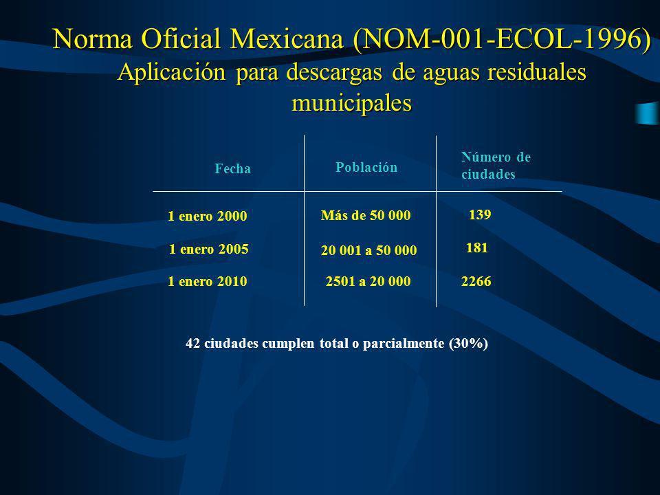 Norma Oficial Mexicana (NOM-001-ECOL-1996) Aplicación para descargas de aguas residuales municipales 42 ciudades cumplen total o parcialmente (30%) 1
