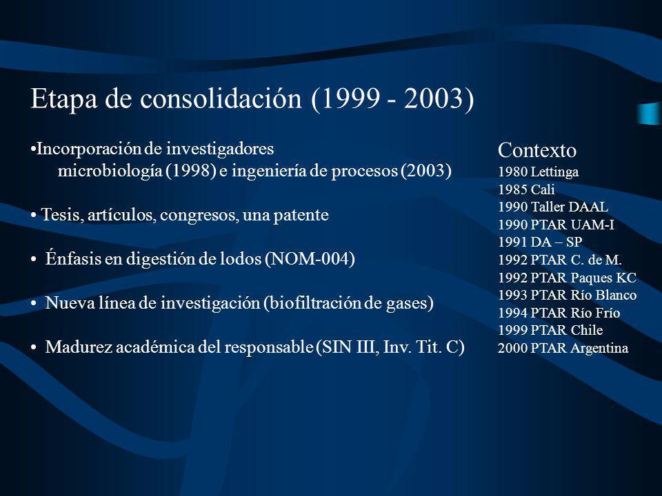 Etapa de consolidación (1999 - 2003) Incorporación de investigadores microbiología (1998) e ingeniería de procesos (2003) Tesis, artículos, congresos,