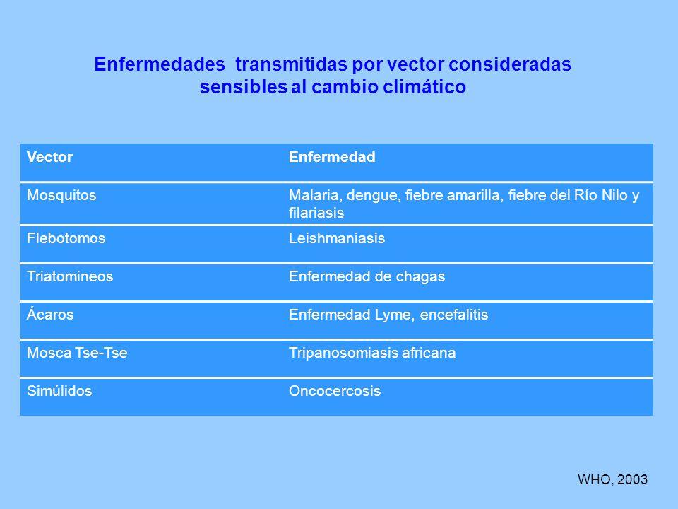 Enfermedades transmitidas por vector consideradas sensibles al cambio climático VectorEnfermedad MosquitosMalaria, dengue, fiebre amarilla, fiebre del Río Nilo y filariasis FlebotomosLeishmaniasis TriatomineosEnfermedad de chagas ÁcarosEnfermedad Lyme, encefalitis Mosca Tse-TseTripanosomiasis africana SimúlidosOncocercosis WHO, 2003