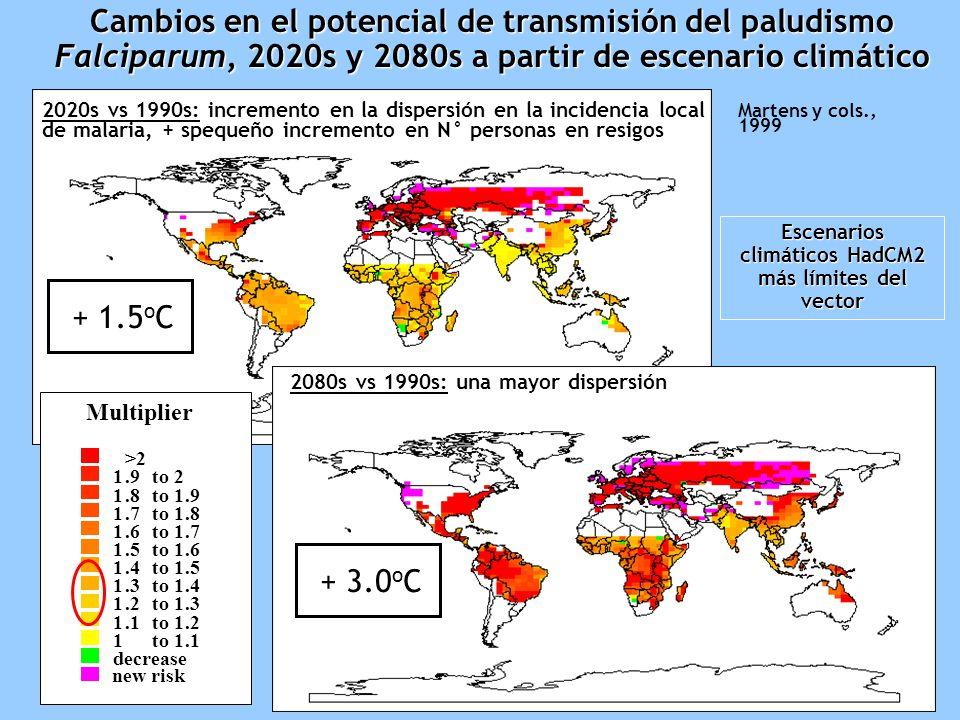 Cambios en el potencial de transmisión del paludismo Falciparum, 2020s y 2080s a partir de escenario climático Martens y cols., 1999 Multiplier >2 1.9 to 2 1.8 to 1.9 1.7 to 1.8 1.6 to 1.7 1.5 to 1.6 1.4 to 1.5 1.3 to 1.4 1.2 to 1.3 1.1 to 1.2 1 to 1.1 decrease new risk 2020s vs 1990s: incremento en la dispersión en la incidencia local de malaria, + spequeño incremento en N° personas en resigos + 1.5 o C 2080s vs 1990s: una mayor dispersión + 3.0 o C Escenarios climáticos HadCM2 más límites del vector