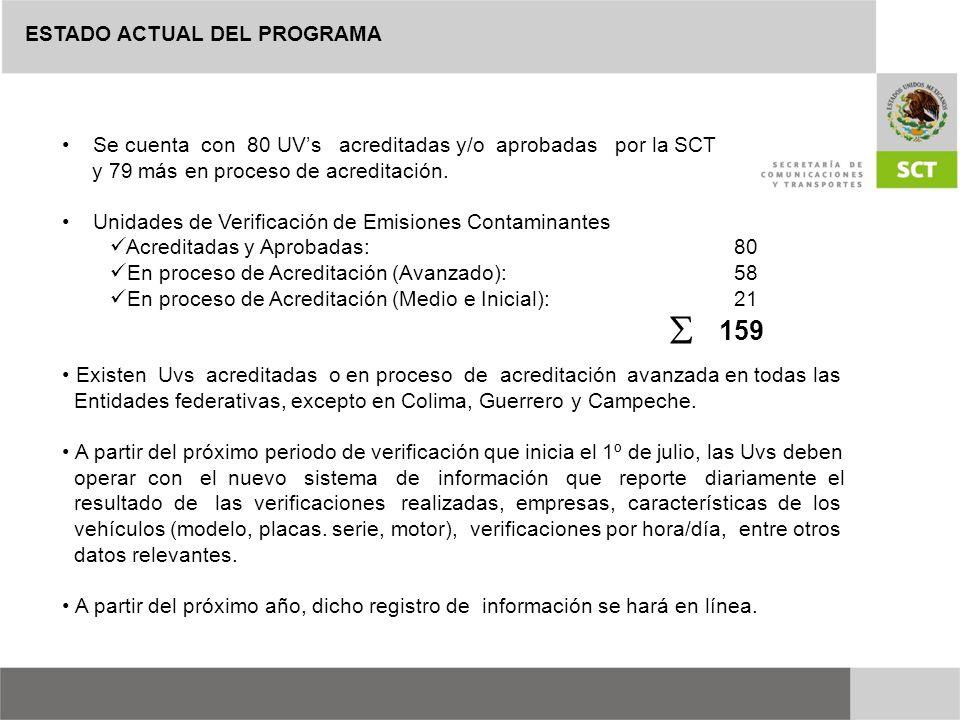 ESTADO ACTUAL DEL PROGRAMA Se cuenta con 80 UVs acreditadas y/o aprobadas por la SCT y 79 más en proceso de acreditación. Unidades de Verificación de
