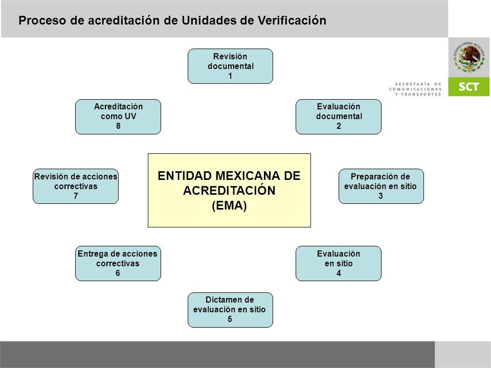 Revisión documental 1 Evaluación documental 2 Preparación de evaluación en sitio 3 Evaluación en sitio 4 Dictamen de evaluación en sitio 5 Entrega de