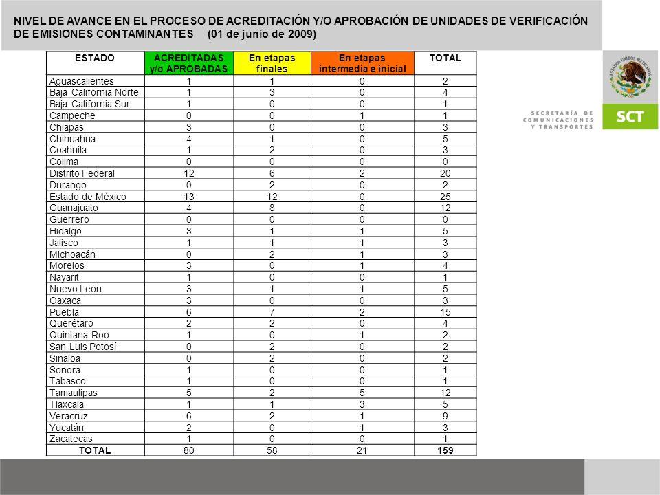 ESTADOACREDITADAS y/o APROBADAS En etapas finales En etapas intermedia e inicial TOTAL Aguascalientes1102 Baja California Norte1304 Baja California Su