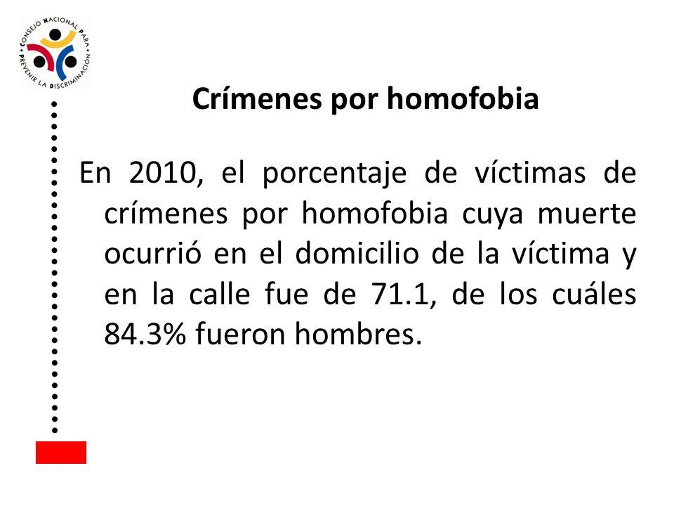En 2010, el porcentaje de víctimas de crímenes por homofobia cuya muerte ocurrió en el domicilio de la víctima y en la calle fue de 71.1, de los cuále