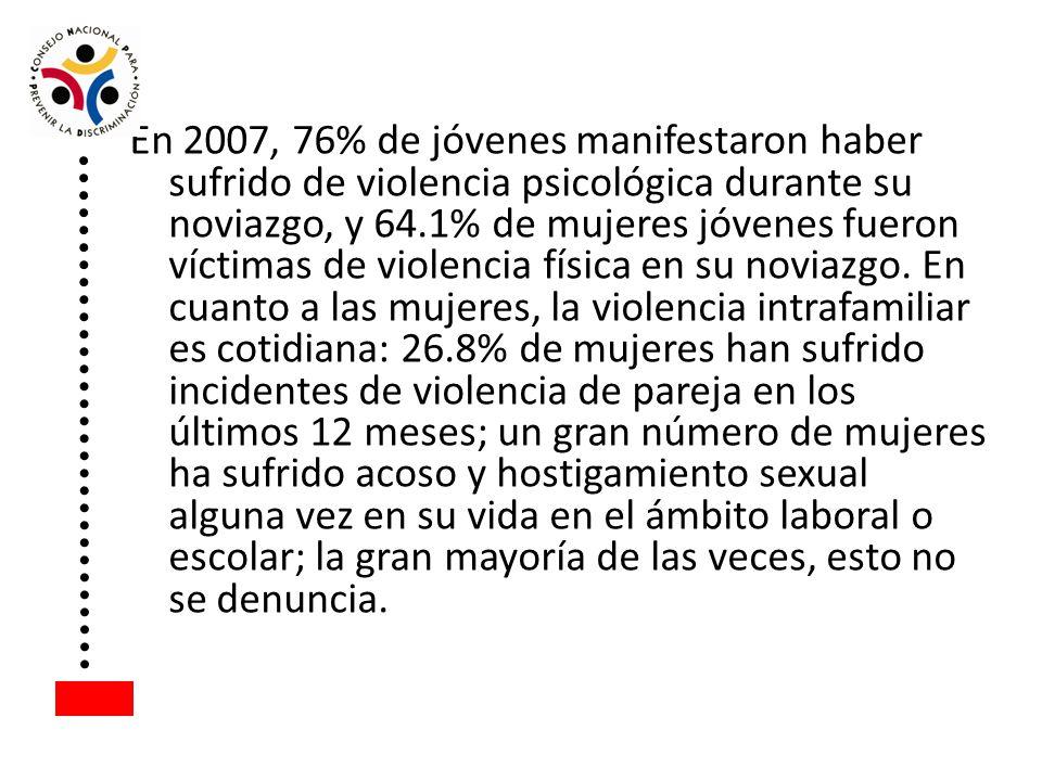 En 2007, 76% de jóvenes manifestaron haber sufrido de violencia psicológica durante su noviazgo, y 64.1% de mujeres jóvenes fueron víctimas de violenc