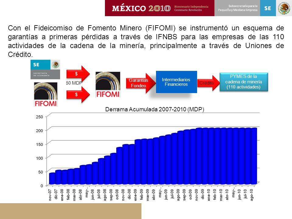 Subsecretaría para la Pequeña y Mediana Empresa Con el Fideicomiso de Fomento Minero (FIFOMI) se instrumentó un esquema de garantías a primeras pérdid
