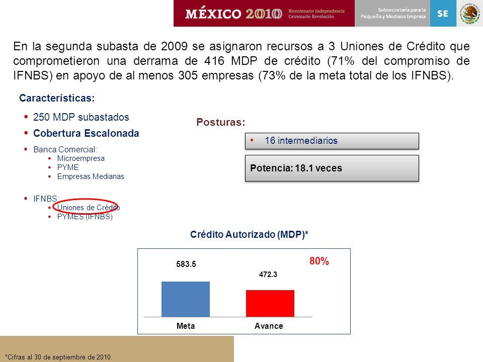 Subsecretaría para la Pequeña y Mediana Empresa 16 intermediarios Posturas: 250 MDP subastados Cobertura Escalonada Características: Banca Comercial:
