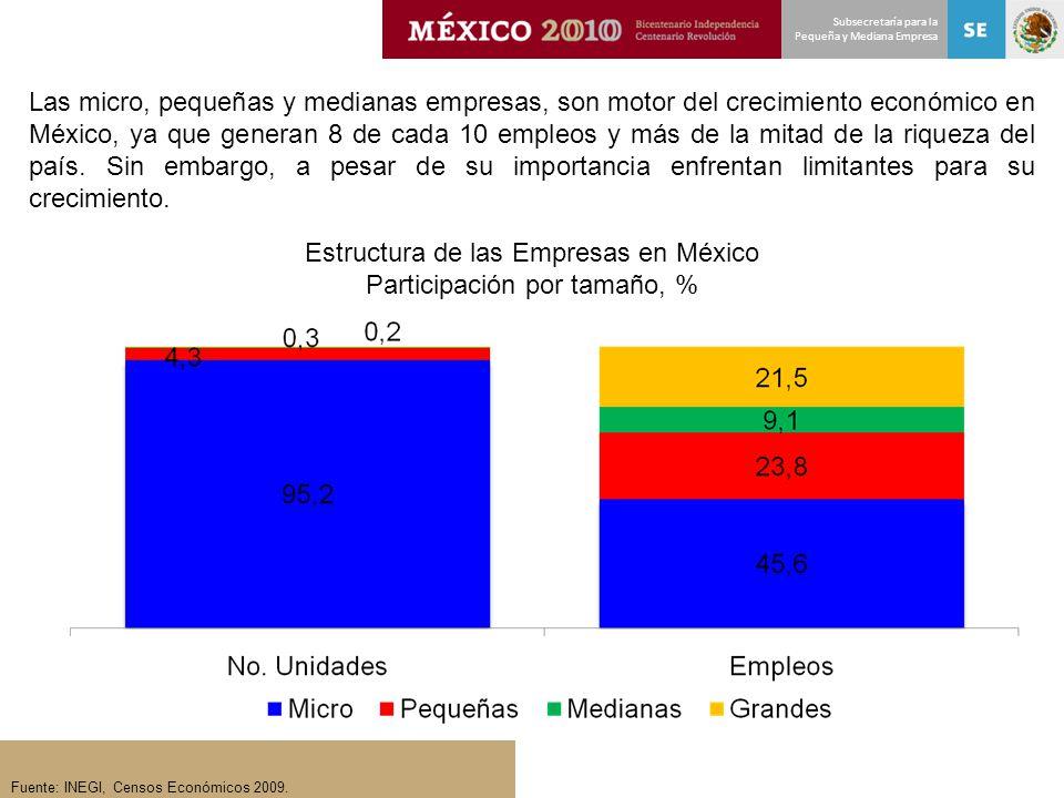 Subsecretaría para la Pequeña y Mediana Empresa Fuente: INEGI, Censos Económicos 2009. Estructura de las Empresas en México Participación por tamaño,