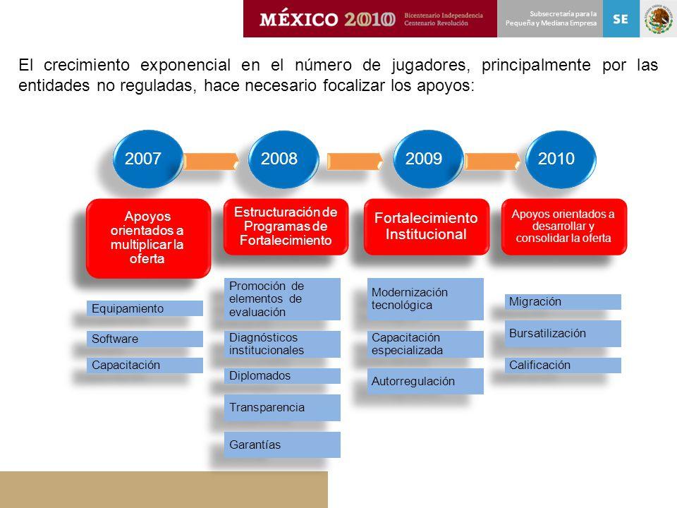 Subsecretaría para la Pequeña y Mediana Empresa El crecimiento exponencial en el número de jugadores, principalmente por las entidades no reguladas, h