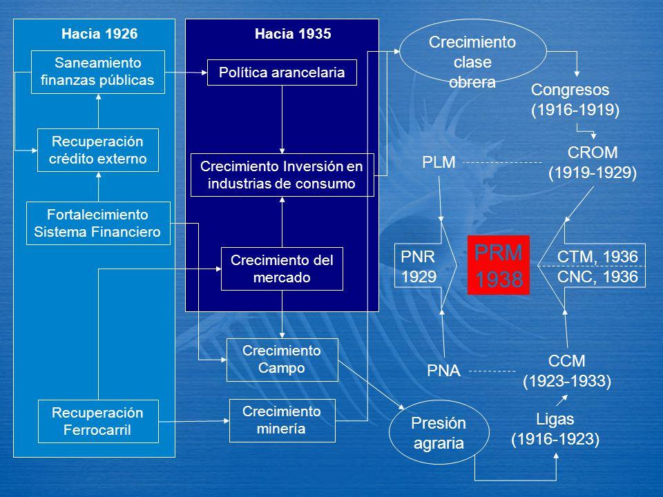 Saneamiento finanzas públicas Fortalecimiento Sistema Financiero Recuperación crédito externo Recuperación Ferrocarril Hacia 1926 Política arancelaria