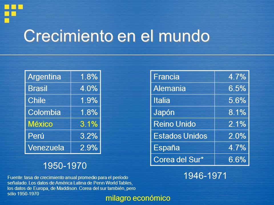 Crecimiento en el mundo Argentina1.8% Brasil4.0% Chile1.9% Colombia1.8% México3.1% Perú3.2% Venezuela2.9% Francia4.7% Alemania6.5% Italia5.6% Japón8.1