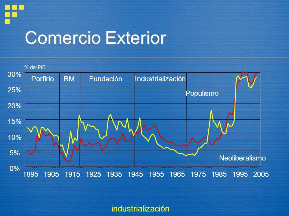 Comercio Exterior % del PIB industrialización