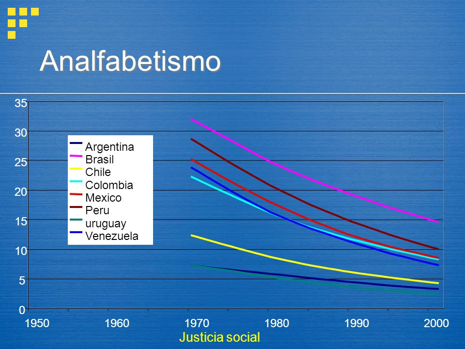 Analfabetismo 0 5 10 15 20 25 30 35 195019601970198019902000 Argentina Brasil Chile Colombia Mexico Peru uruguay Venezuela Justicia social