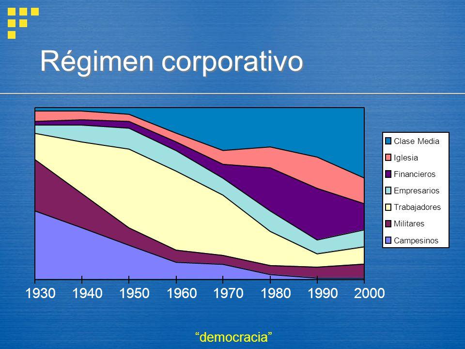 Régimen corporativo 19301940195019601970198019902000 Clase Media Iglesia Financieros Empresarios Trabajadores Militares Campesinos democracia