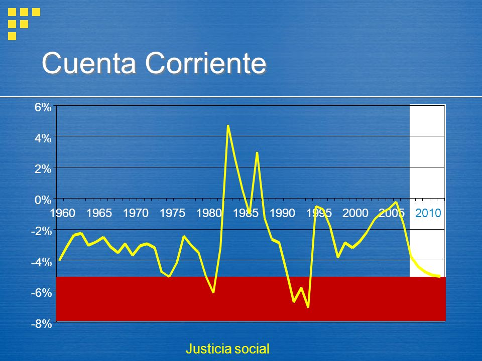 -8% -6% -4% -2% 0% 2% 4% 6% 19601965197019751980198519901995200020052010 Cuenta Corriente Justicia social