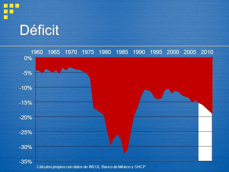 Déficit -35% -30% -25% -20% -15% -10% -5% 0% 19601965197019751980198519901995200020052010 Cálculos propios con datos de INEGI, Banco de México y SHCP