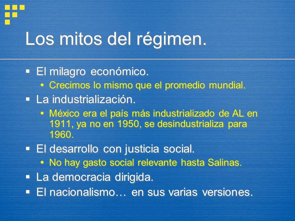 Los mitos del régimen. El milagro económico. Crecimos lo mismo que el promedio mundial. La industrialización. México era el país más industrializado d