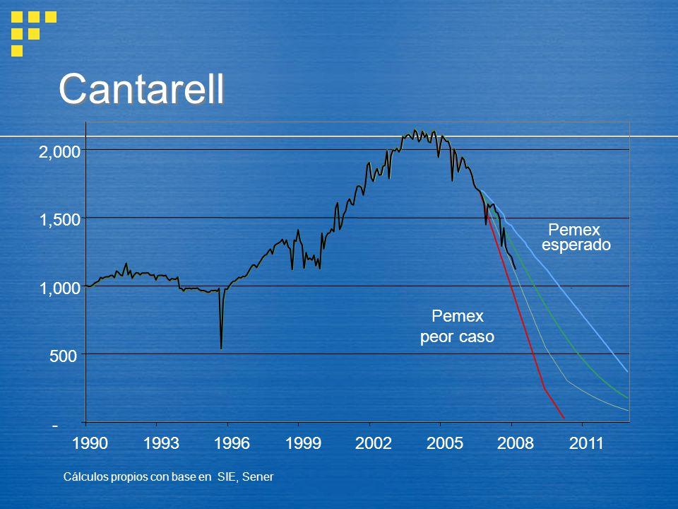 Cantarell - 500 1,000 1,500 2,000 19901993199619992002200520082011 Pemex esperado Pemex peor caso Cálculos propios con base en SIE, Sener